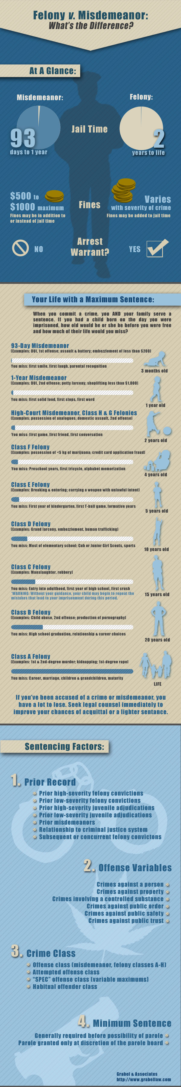 Felony vs Misdemeanor Infographic