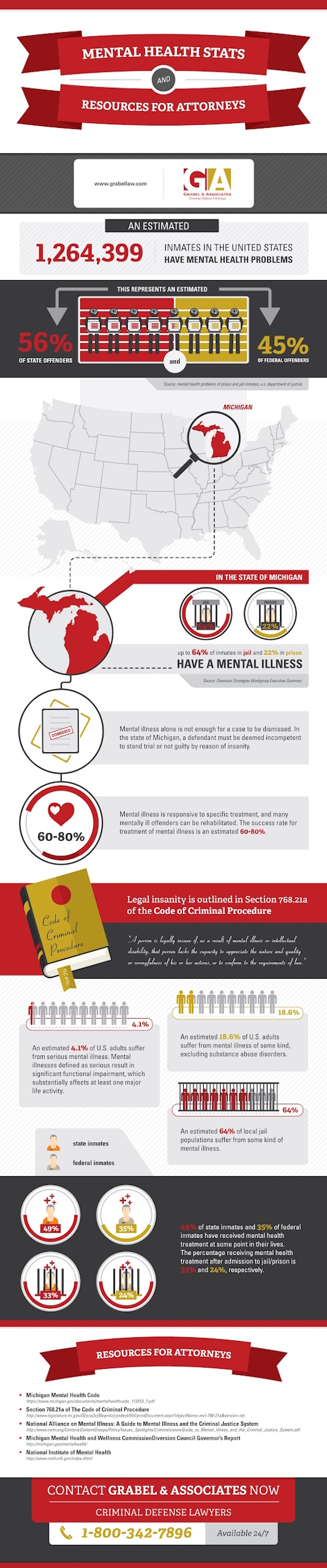 Mental Health Stats and Resources for Attorneys infographic