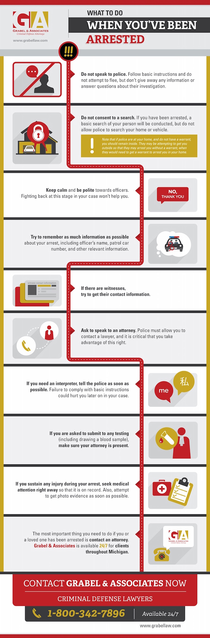 What To Do When You Have Been Arrested infographic